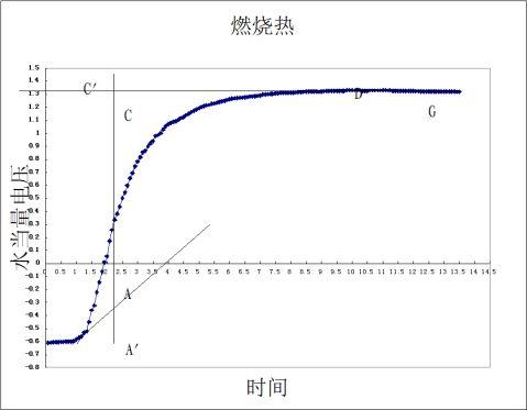 苯甲酸和萘的燃烧热实验报告