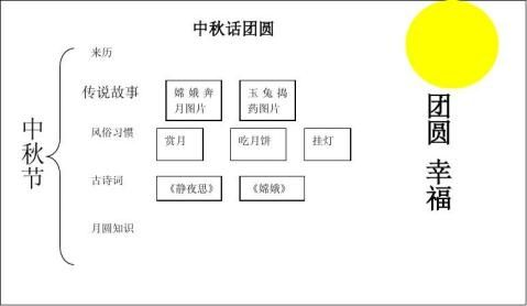 中秋节话团圆doc教学设计3