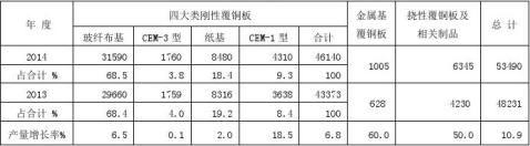 简述20xx年度中国覆铜板行业调查统计分析报告