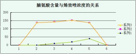 四川农业大学植物生理学实验报告