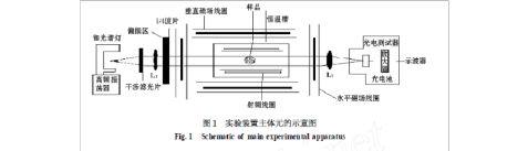 光磁共振实验报告