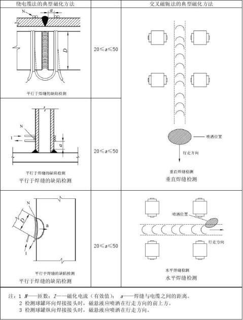 磁粉检测4