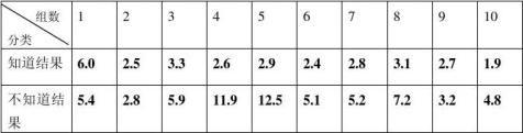 分析实验中的变量实验心理学实验报告
