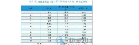 中国风电产业发展现状