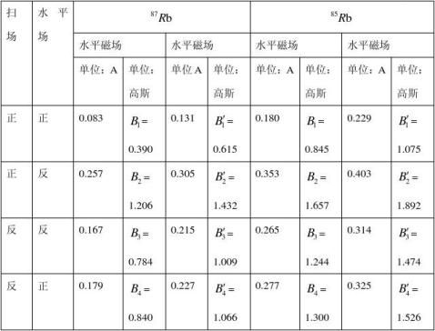 铷原子的光泵磁共振实验报告