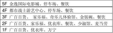 白云新市商圈调研分析报告