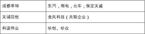 中国风电控制系统变频器行业发展报告