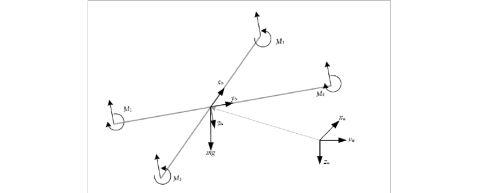 动态系统建模仿真四旋翼建模与控制实验报告