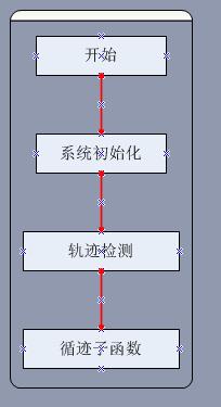 智能循迹小车设计报告
