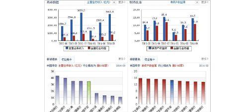 金融市场学股票模拟投资报告