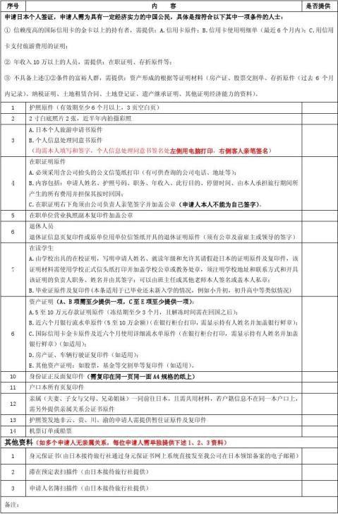 日本个人旅游单次入境资料清单