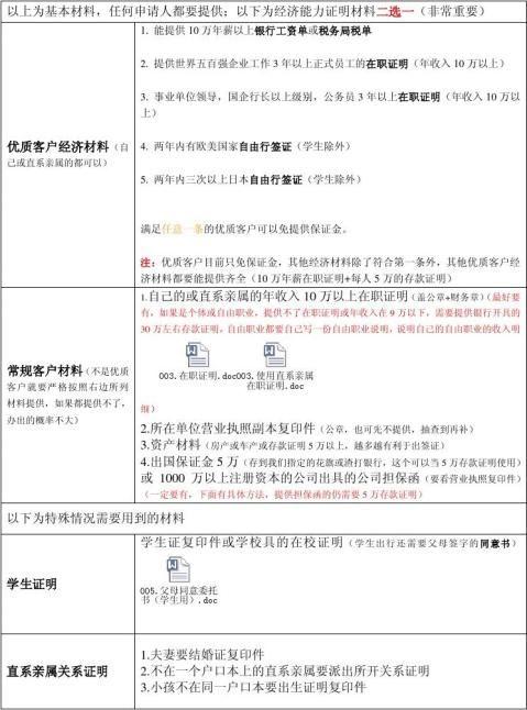 上海领区单次日本个签材料须知与模板
