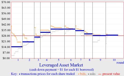 实验报告金融市场泡沫实验