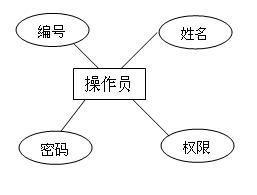 仓库管理系统报告