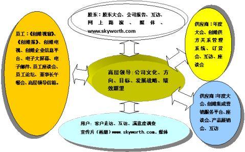 创维公司20xx年深圳市市长质量奖自评报告持续不断的改进永不停顿的创新