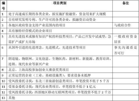 阴道镜项目商业计划书包括可行性研究报告融资方案设计20xx年资金申请报告及融资对接