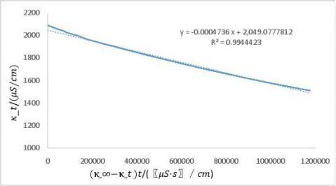 物化实验报告乙酸乙酯