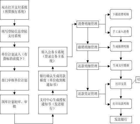 公务卡流程
