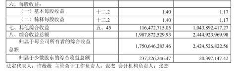 上海世贸20xx年度财务分析报告