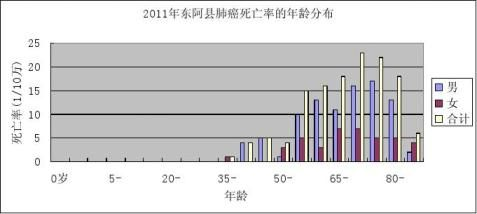 20xx年死因监测报告年度分析