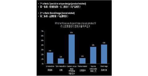 20xx20xx中国奢侈品报告