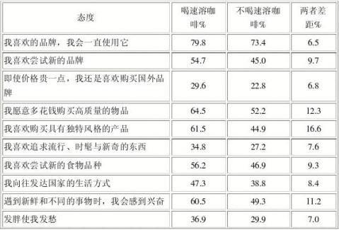 中国主要城市连锁咖啡店调查报告