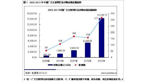 20xx年中国互联网行业并购专题研究报告简版