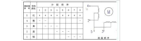 基于51单片机的步进电机控制系统单片机课程设计报告