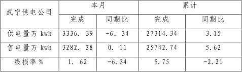 20xx9月线损分析报告