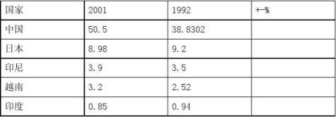 全球茶叶市场分析研究报告