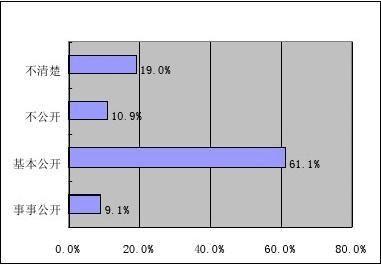 基层选举的基本情况调查报告完整