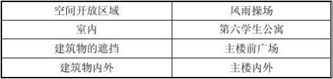 北邮电磁场与电磁波测量实验报告4场强特性