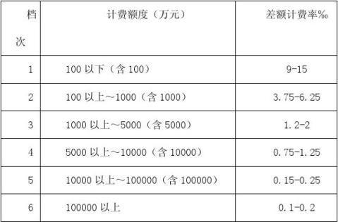 评估新收费标准