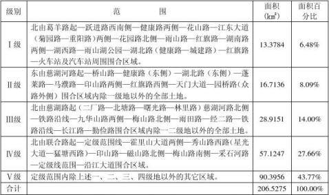 马鞍山城区土地定级及基准地价更新工作报告