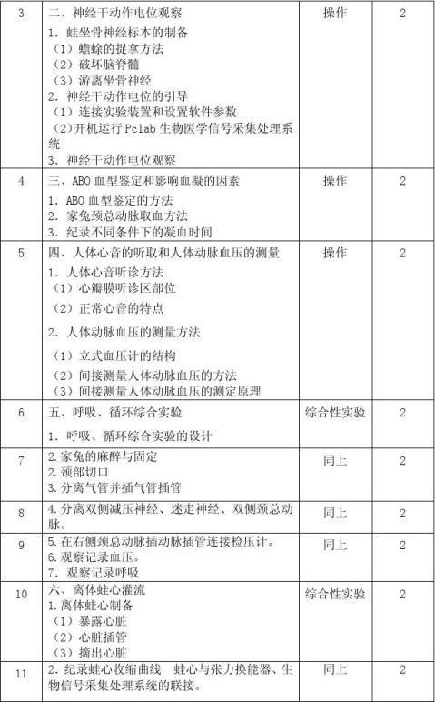 人体生理学课程实验教学大纲