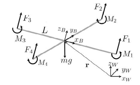 四旋翼飞行器系统动态建模实验