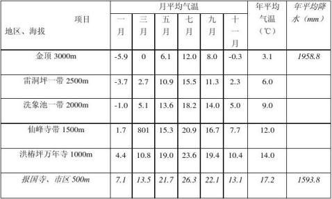 峨嵋山工程地质实习报告
