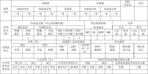 贵州省优秀科技教育人才省长专项资金结题报告