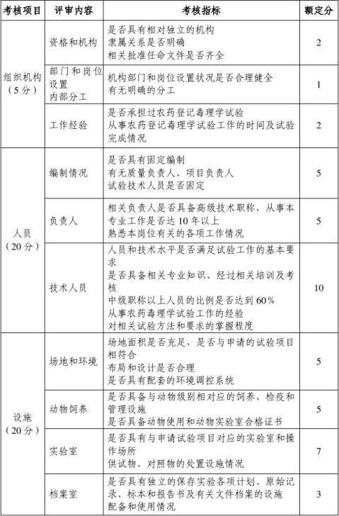农药登记毒理学试验单位管理办法