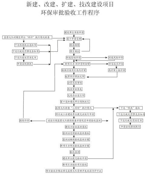 建设项目环评流程
