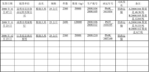 大米加工表格样式1