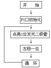 单片机实验报告格式及实验要求