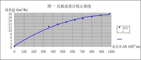 石大流量计实验报告