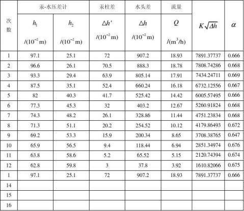 实验三流量计实验报告热工0921王鑫宇09123214