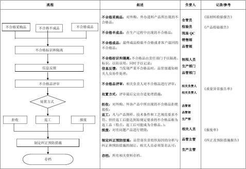 品管部工作流程图
