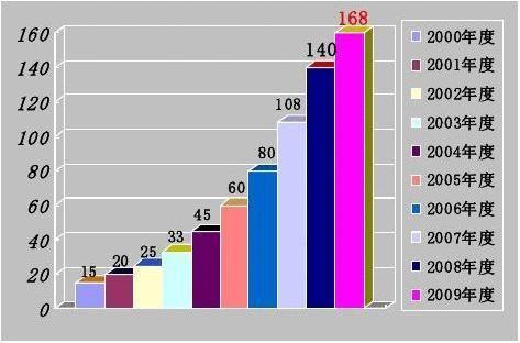 公共关系业20xx年度调查报告