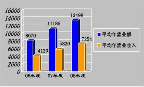 中国公共关系调查报告