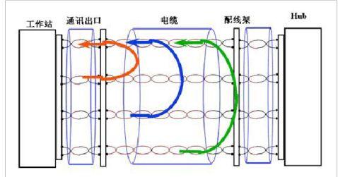 FLUKEDSP4000测试双绞线电缆参数详解