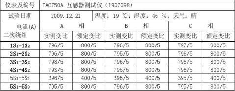 110kV内桥电流互感器试验报告