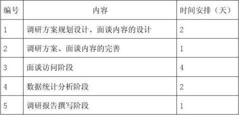 湖南科技大学市场调研设计书